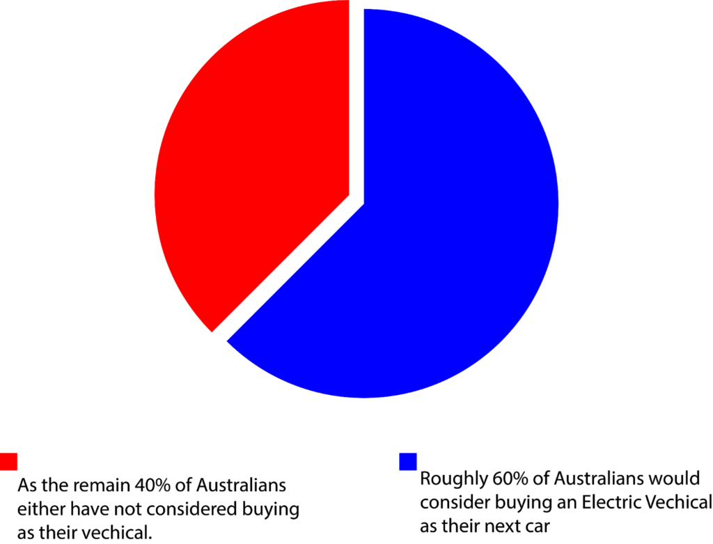 ev car survey