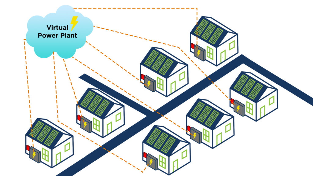How does a Virtual Power Plant (VPP) work?
